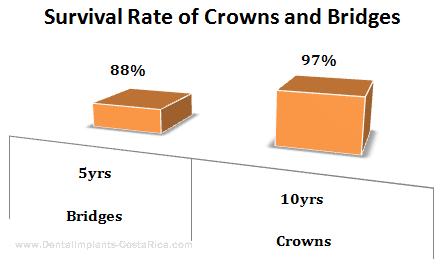 Crown and Bridges Survival Rate