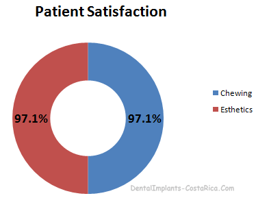 Patient Satisfaction with Veneers