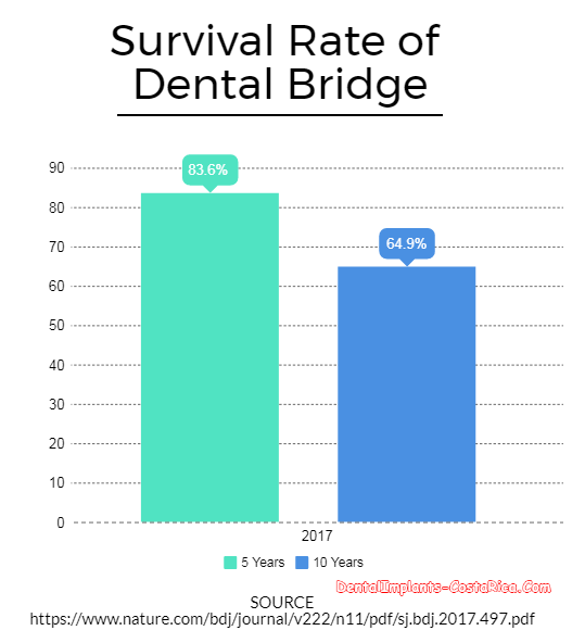 Survival Rate of Dental Bridge